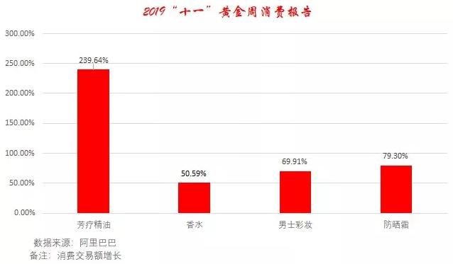 """阿里巴巴2019""""十一""""黄金周消费数据报告插图"""